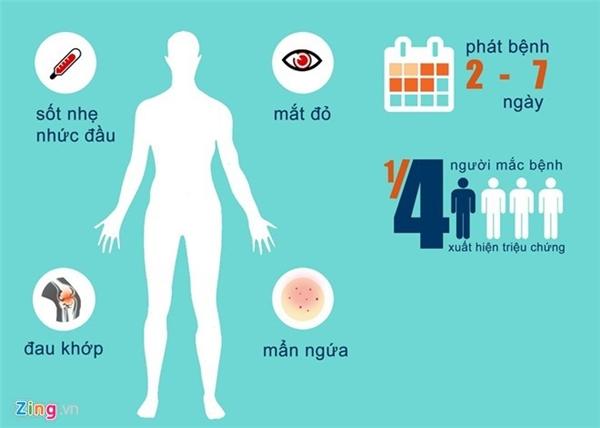 Triệu chứng của người nhiễm virus Zika. Ảnh:Hải Minh.