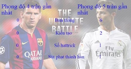 Phong độ đối nghịch giữa Messi và Ronaldo thời gian gần đây.(Ảnh: Internet)