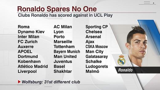 """Ronaldo đã ghi bàn vào lưới 31 CLB ở Champions League. Các đội bóng Đức là """"mồi ngon"""" của CR7 với 16 bàn thắng ghi được."""