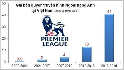 Giá bản quyền truyền hình NH Anh tại Việt Nam tăng liên tục từ năm 2002.