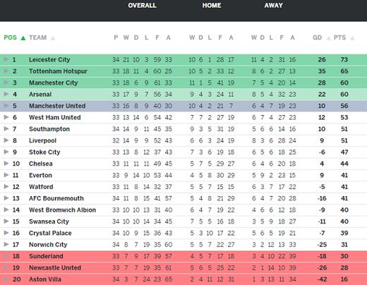 BXH Premier League (tổng thể, sân nhà, sân khách)