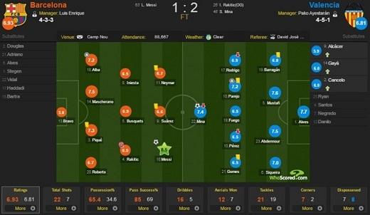 Thống kê trận đấu và chấm điểm cầu thủ theo Whoscored.