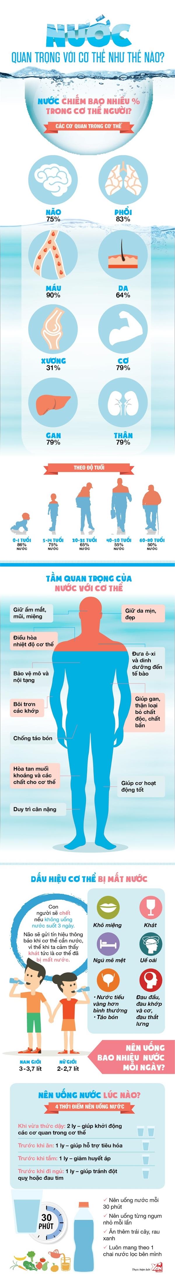 [Infographic] Những tác dụng thần kì của nước với cơ thể