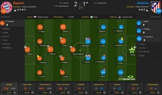 Thông số trận đấu và điểm của cầu thủ Bayern, Atletico trong trận bán kết lượt về Champions League. Đồ họa: Whoscored.