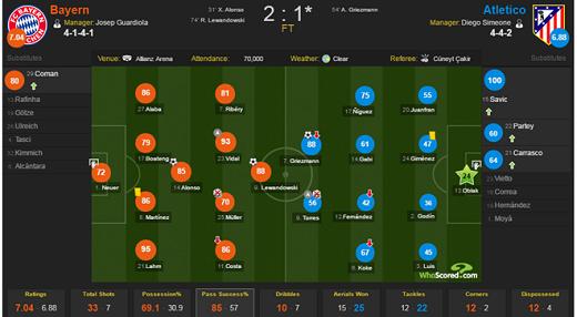 Atletico chỉ cầm bóng 30,9% trước Bayern đêm thứ ba.
