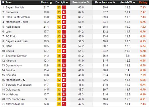 Atletico đứng thứ 21 tại Champions League về chỉ số cầm bóng.