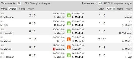 Phong độ gần đây của Real và Atletico.