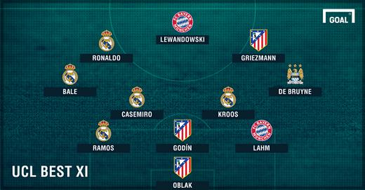 Đội hình hay nhất Champions League mùa giải 2015/16 theo sơ đồ 3-4-3.Ảnh: Goal.
