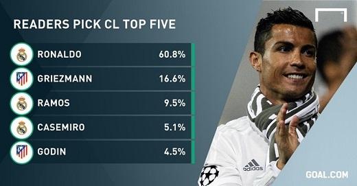 Ronaldo áp đảo về số lượng bầu chọn