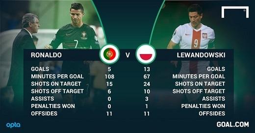 Thống kê của Ronaldo và Lewandowski ở vòng loại. Ở trận đấu đầu tiên của Euro 2016, họ đều chơi dưới sức. Ảnh: Goal