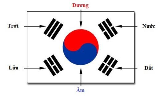 Ý nghĩa của lá cờ Hàn Quốc. (Ảnh: Internet)
