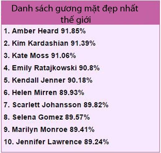 Selena Gomez,Jennifer Lawrence cũng góp tên vào danh sách 10 người phụ nữ có gương mặt đẹp nhất thế giới.