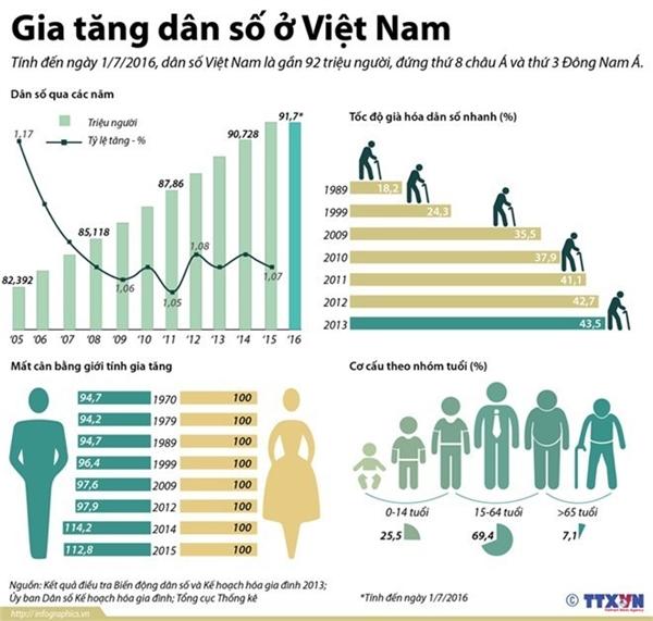 Dân số Việt Nam đứng thứ 8 châu Á và đứng thứ 3 Đông Nam Á. (Ảnh: TTXVN)