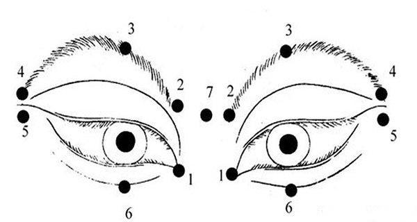 Các huyệt quan trọng khi mát xa mắt.