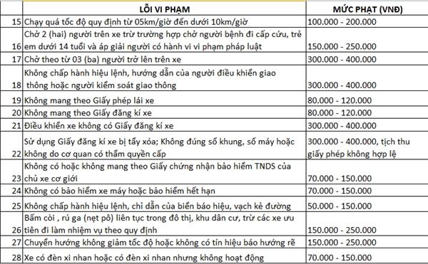 Bảng tổng kết những mức phạt mà người tham gia giao thông thường gặptừ số liệu trênBáo Công An TPHCM.