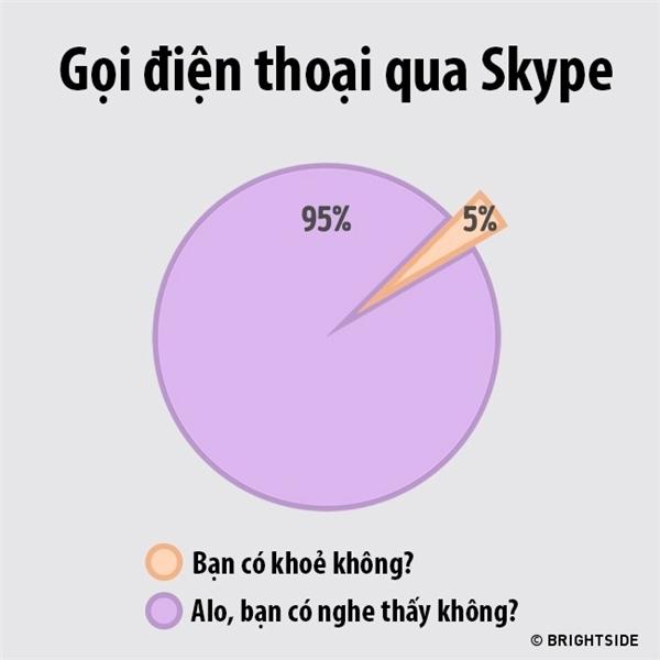 Tình trạng chung khi gọi điện thoại qua Skype!