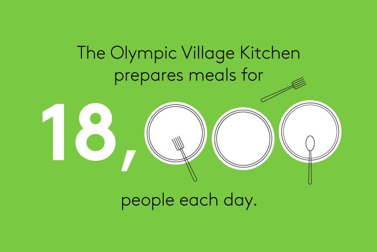 Mỗi ngày, các đầu bếp phải phục vụ khoảng 60.000 bữa ăn cho 18.000 vận động viên và huấn luyện viên đến từ 5 châu.