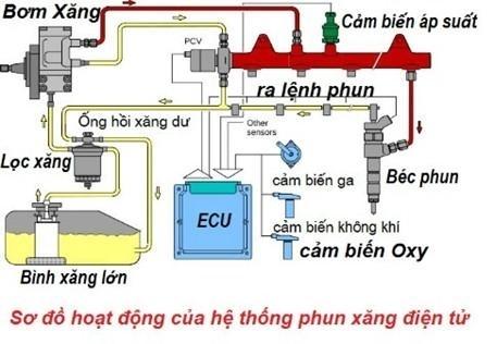 Chi tiết cách hoạt động của hệ thống phun xăng điện tử trên xe máy. (Ảnh: internet)