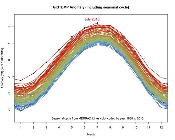 Nhiệt độ đạt đỉnh điểm vào tháng 7 và phá vỡ kỉlục được thiết lập trước đó vào tháng 7 năm 2015.