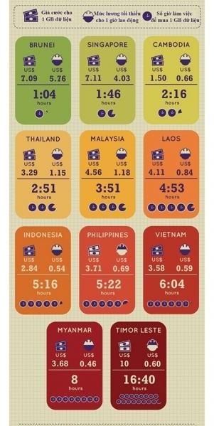 Dù có tốc độ chậm nhưng chi phí mạng ở Việt Nam lại khá cao so với thu nhập trung bình của người Việt.