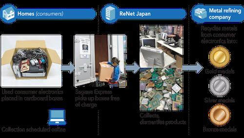 Quy trình xử lí rác thải điện tử để chế tạo huy chương của Nhật Bản. (Ảnh: internet)
