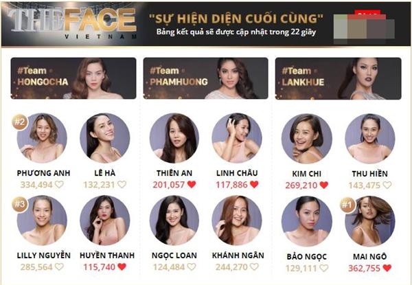 Lượt bình chọn hiện tại của các thí sinh The Face Vietnam 2016.