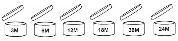 Biểu tượng những chiếc hộp có nắp bật kèm theo số và chữ trên thân cho bạn biết thời hạnsử dụng của sản phẩm, trong đóM là viết tắt của chữmonth (tháng). Tùy theo con số được in trên hộp mà bạn biết được sản phẩm của mình dùng được trong bao nhiêu tháng.