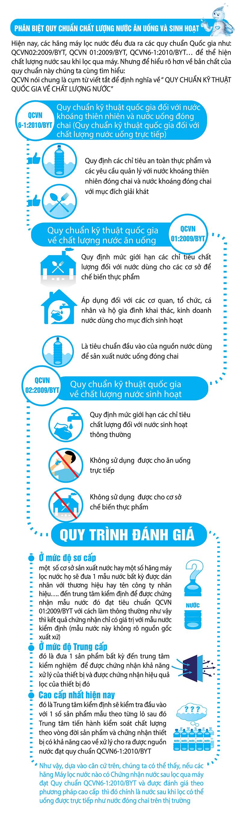 Phân biệt các quy chuẩn quốc gia về chất lượng nước ăn uống