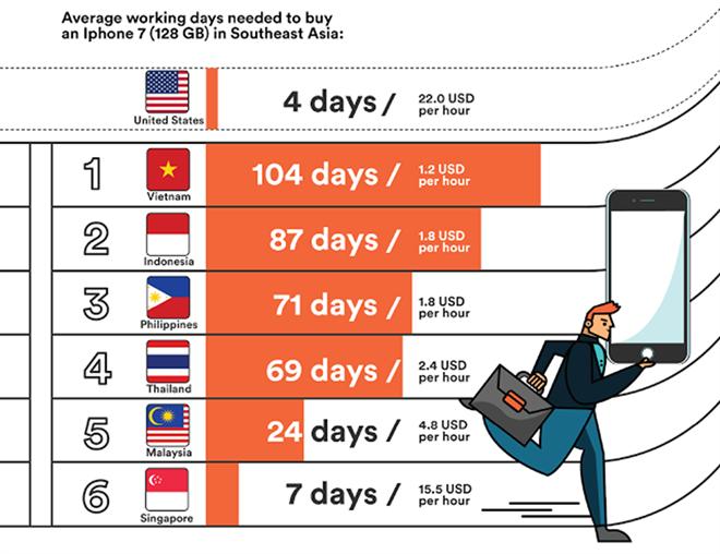 Thống kê củaTech In Asia. Ảnh:TIA