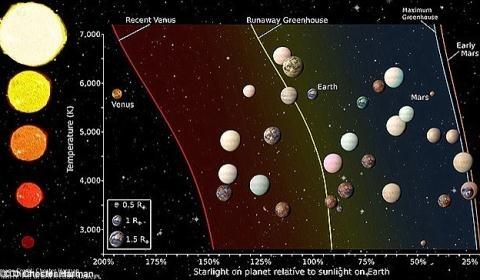 NASA cũng đã từng tìm ra nhiều hành tinh giống Trái đất. (Ảnh: internet)