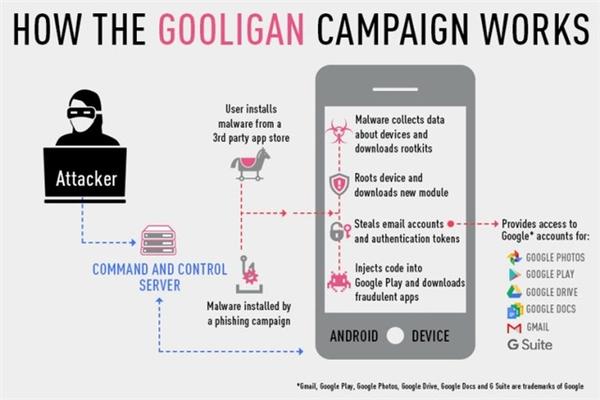 Cách mã độc Gooligan đánh cắp dữ liệu của người dùng. (Ảnh: internet)