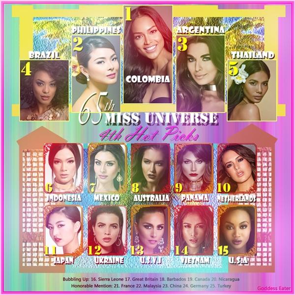 Vừa qua, đại diện Việt Nam cũng được chuyên trang Missosology dự đoán lọt vào top 15 chung cuộc của Hoa hậu Hoàn vũ năm nay, xếp vị trí thứ 14. Tuy nhiên, bảng xếp hạng này chỉ mang tính chất tham khảo.