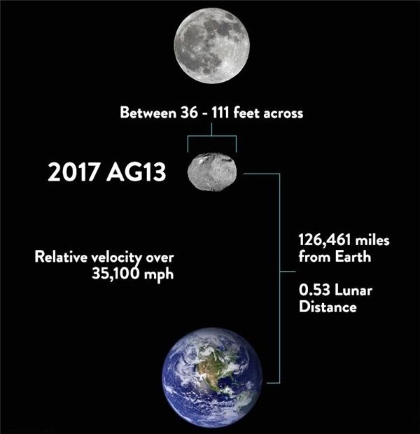 Khoảng cách của thiên thạch 2017 AG13 với Trái Đất còn gần hơn khoảng cách giữa Trái Đất và Mặt Trăng.