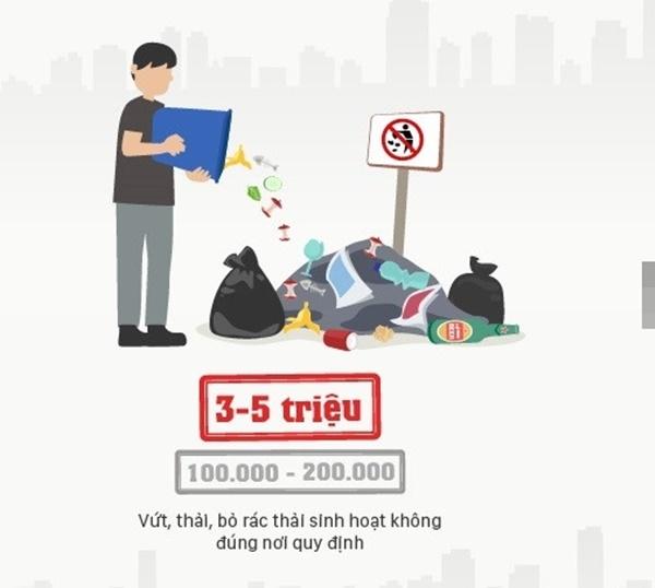 Vứt rác thải, rác sinh hoạt không đúng nơi quy định cũng sẽ bị phạt từ 3 – 5 triệu đồng. Mức phạt này hơn gấp 10 - 15 lần mức phạt cũ.