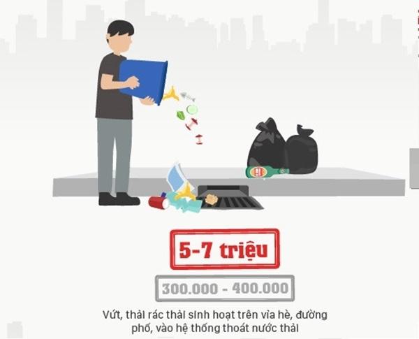 Còn nếu vứt rác thải, rác sinh hoạt trên vỉa hè, đường phố hoặcvào hệ thống thoát nước thải thì sẽ bị phạt ở mức từ 5 - 7 triệu đồng. Mức phạt cũ chỉ nằm ở khoảng 300.000 - 400.000 đồng.