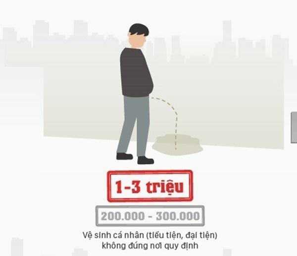 Mức phạt dành cho những người đi vệ sinh cá nhân (như tiểu tiện, đại tiện) không đúng nơi quy định sẽ từ 1 - 3 triệu đồng. Mức phạt cũ chỉ ở 200.000 - 300.000 đồng.