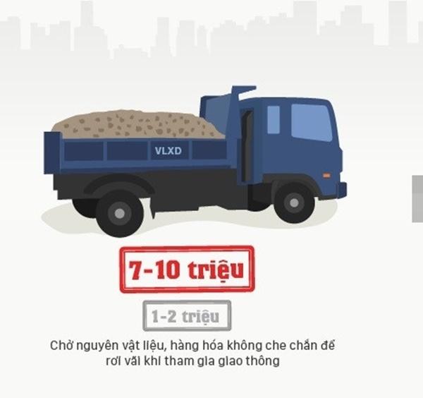 Những xe chở nguyên vật liệu xây dựng hay hàng hóa mà không che chắn, để rơi vãi ra đường khi tham gia giao thông cũng bị phạt từ 7 - 10 triệu đồng. Mức phạt đã tăng lên5 - 7 lần so với mức phạt cũ chỉ khoảng 1 - 2 triệu đồng.