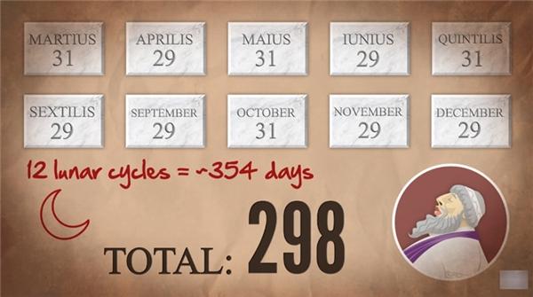 Sau đó, ông sắp xếp lại bộ lịch để nó ứng với toàn bộ 12 chu kỳ của mặt trăng, tức 354 ngày, và chia những ngày dư còn lại thành 2 tháng rồi gắn nó vào phía sau tháng Mười Hai. Thế là đến lúc này chúng ta mới có tháng Một và tháng Hai, mỗi tháng có 28 ngày.