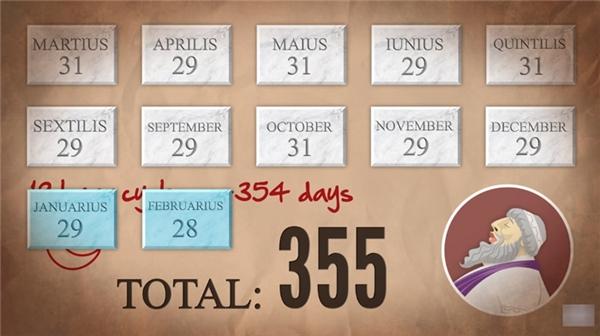 Nhưng vì con số 354 cũng là số chẵn, hai tháng mới có 28 ngày cũng là số chẵn, nên Nuna bèn cộng thêm một ngày vào tháng Một, để cho một năm có 355 ngày.